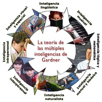 inteligencia multiple and ensenanza: